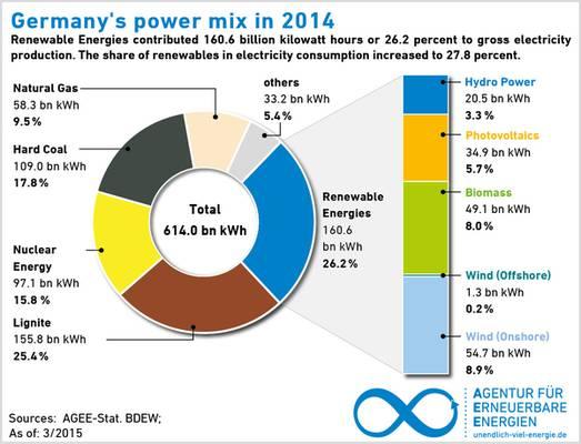 ölreserven weltweit 2015