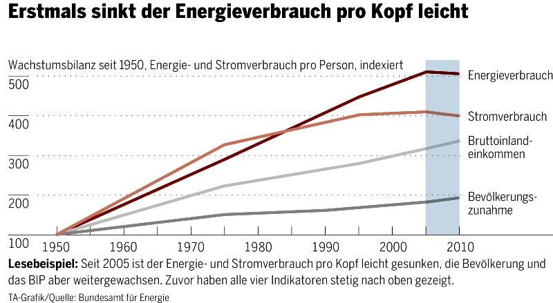 energie kraft zusammenhang
