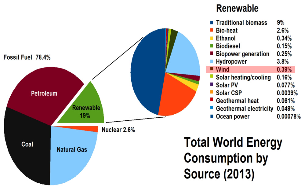 energy_consumption_2013-welt