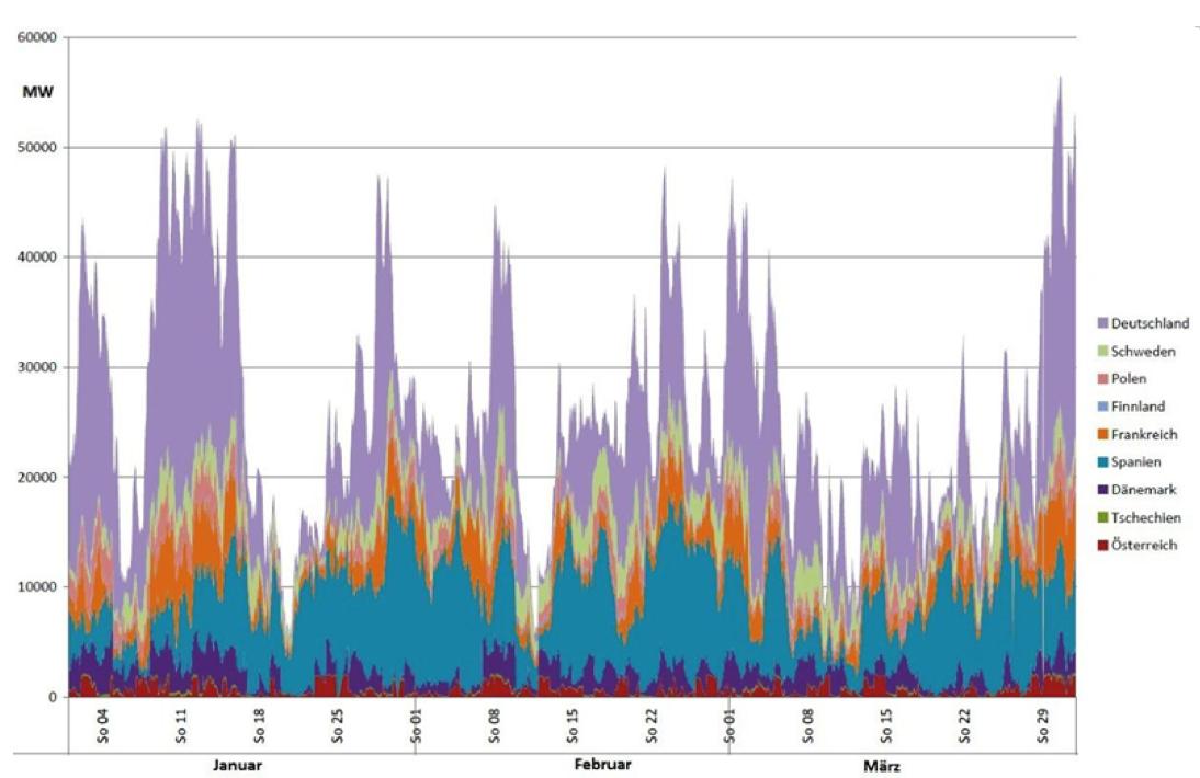 Stromstabilität - Internet-Vademecum - A. Brandenberger