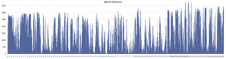 strom_offshore_wind_gang.png