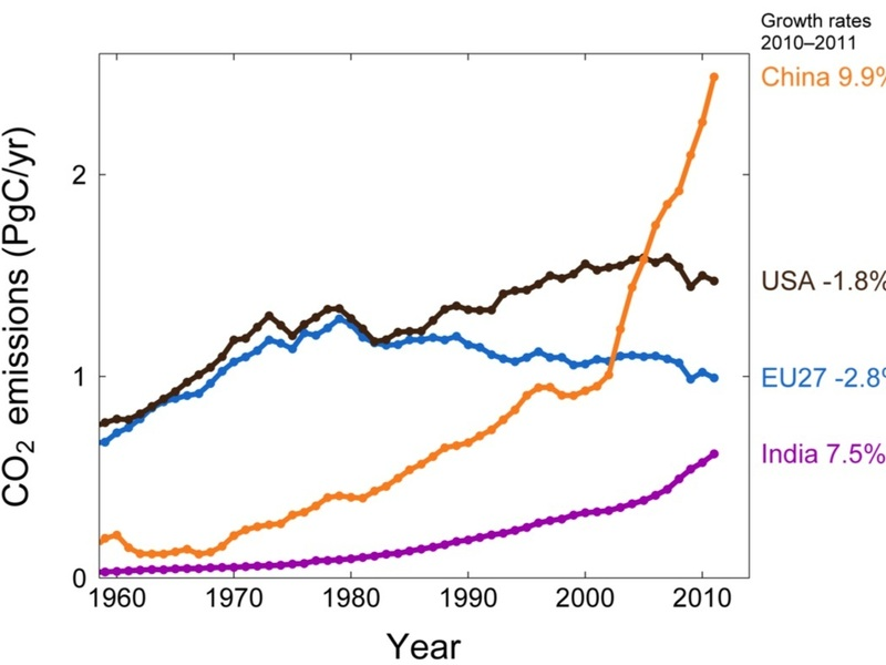 CO2-evolution-India-China.jpg       490 x 368 Pixel