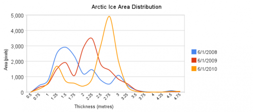 Arctic ice area distribution       509 x 226 Pixel