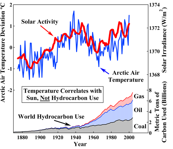 Figure 3: Arctic surface air temperature compared with total solar
