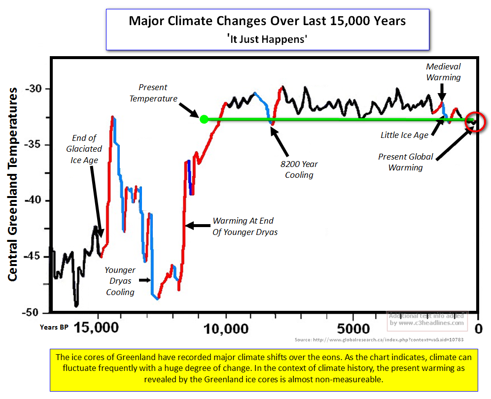 climate_change_15000_years