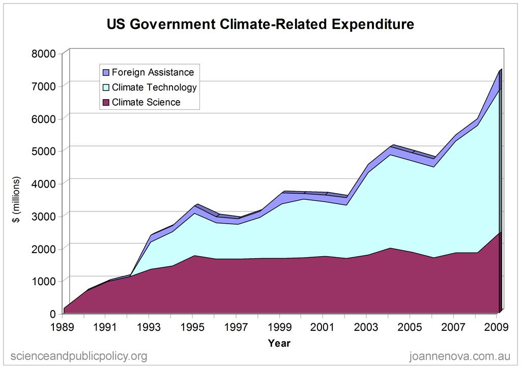 Climate Funding US Gov.