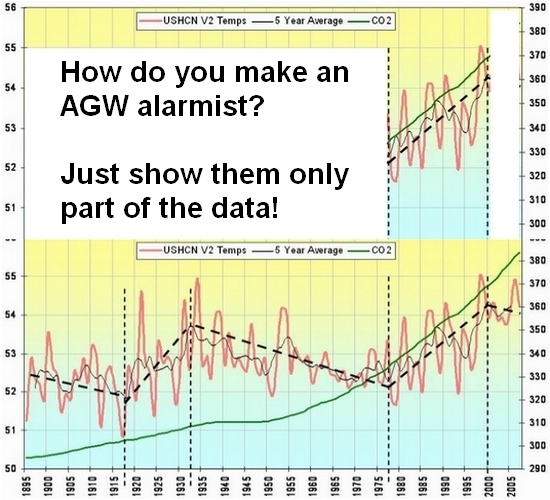 How to make an AGW alarmist?