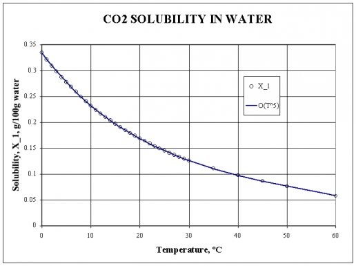 CO2 Solubility in water       516 x 385 Pixel