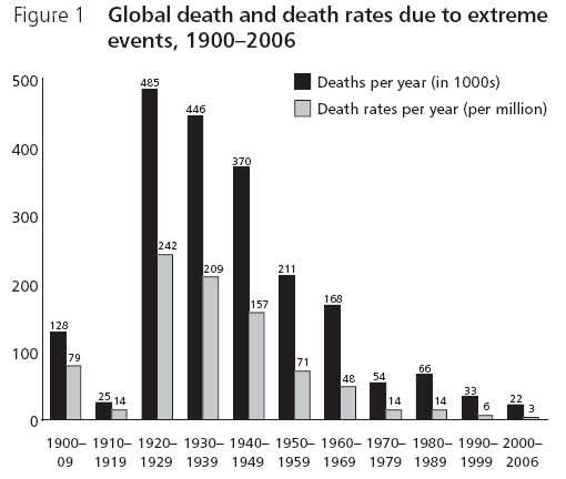 global_death_rates_1900-2006