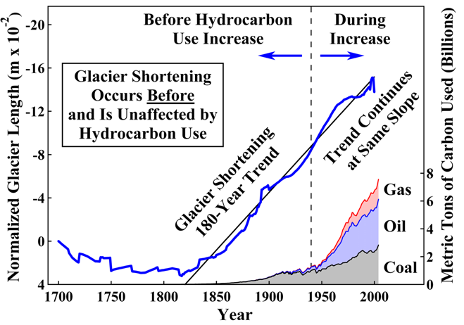 Figure 2: Average length of 169 glaciers from 1700 to 2000