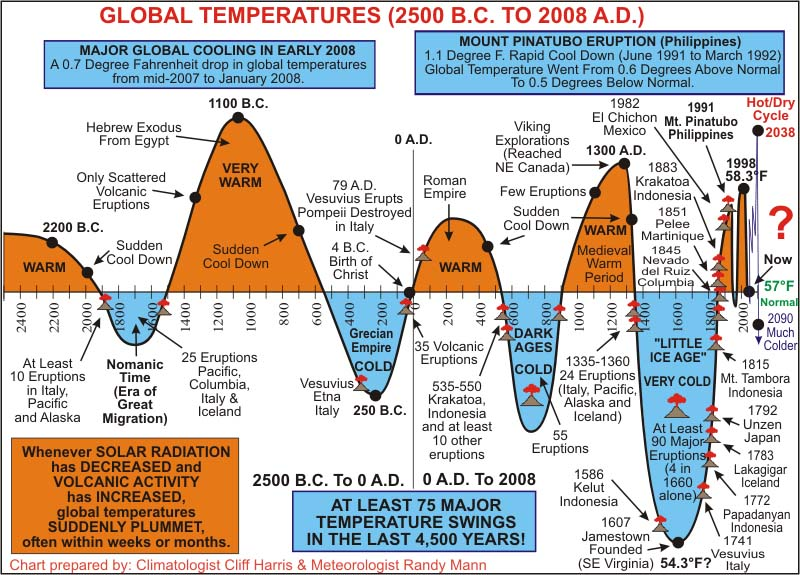 Global Temperatures (2500 B.C, to 2008 A.D.)       800 x 575 Pixel