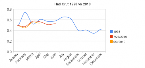 had_crut_1998_vs_2010.png       510 x 238 Pixel