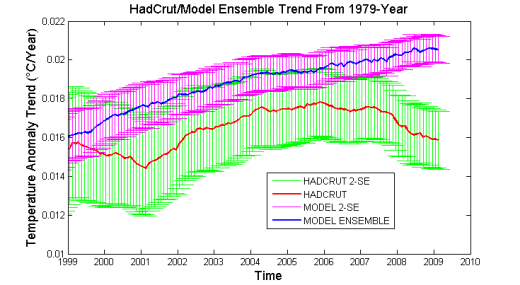 Model Ensembles and HadCRUT       520 x 285 Pixel