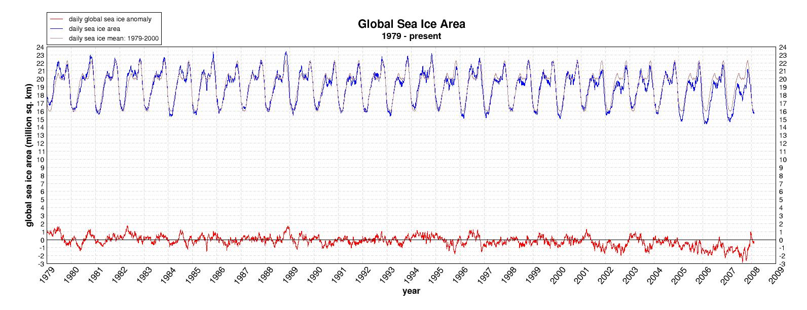 Global Sea Ice Area