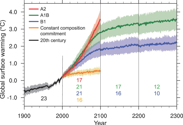 IPCC Temperatur Prognosem IPCC/WG1 Fig. 10.4        record from 1850 to 2006        verkleinert 1'280 x 870 Pixel