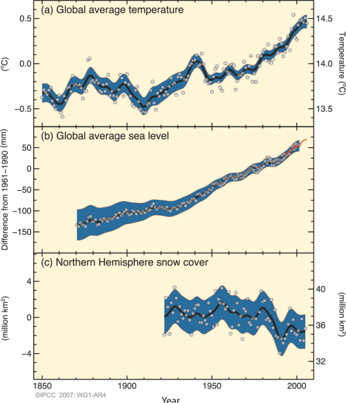 IPCC Sea Level IPCC/WG 1/Fig. SPM 3