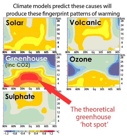 IPCC-Hotspot SOURCE: IPCC Assessment Report 4, 2007, Chapter 9, Figure 9.1, page 675       503 x 540 Pixel