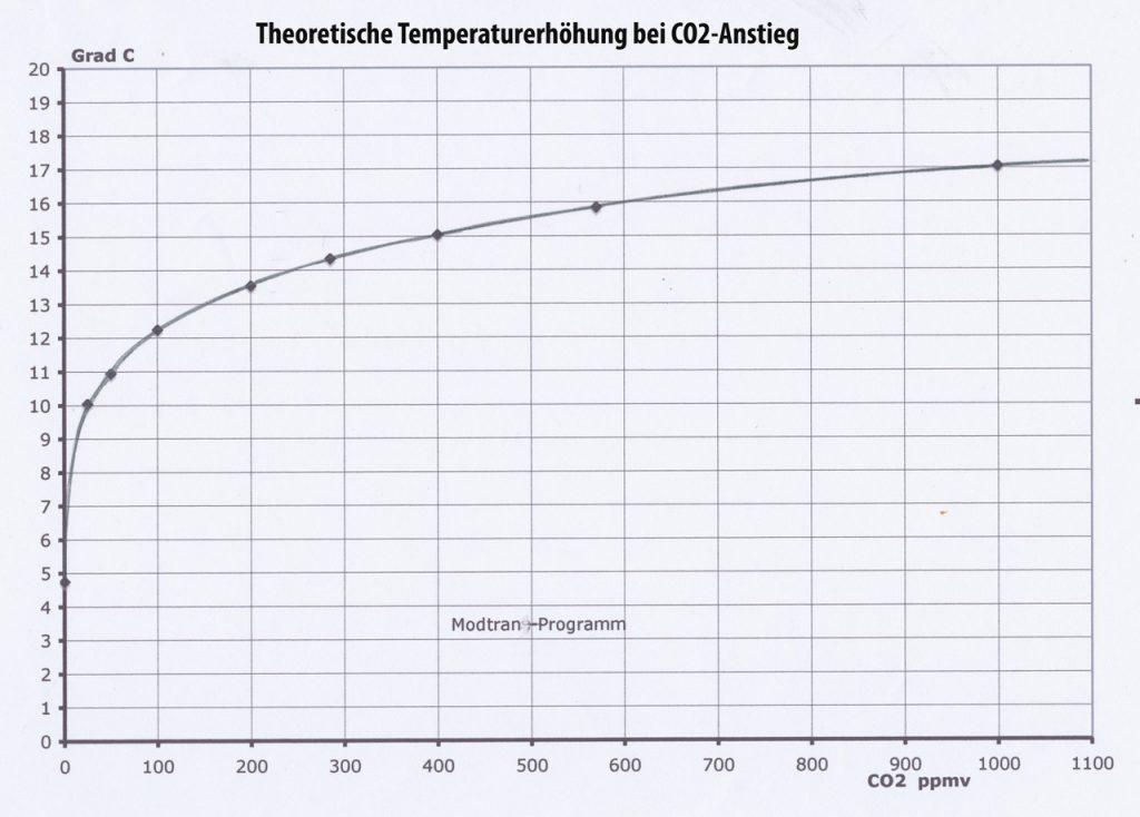 Beispiele für Fehler in der CO2-Dating-Daten