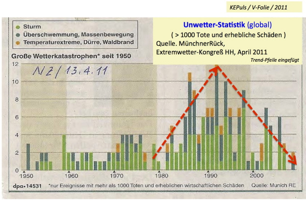 Munich RE Statistik 1950-2010.jpg