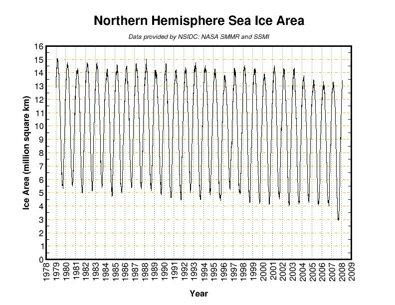 Nothern Hemisphert Sea Ice Area
