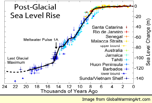 Post-Glacial Sea Level.png
