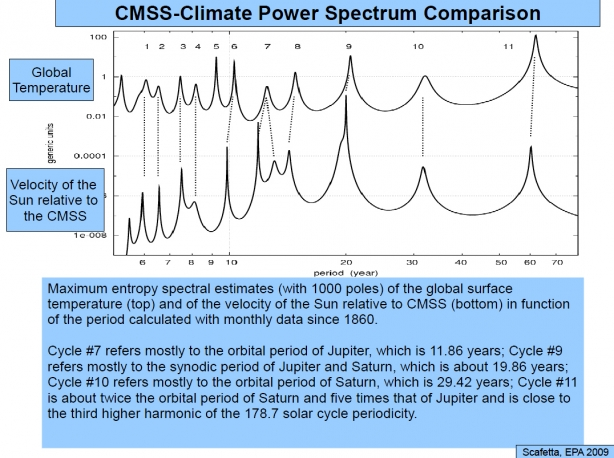CMSS-Climate Power Spectrum Comparison