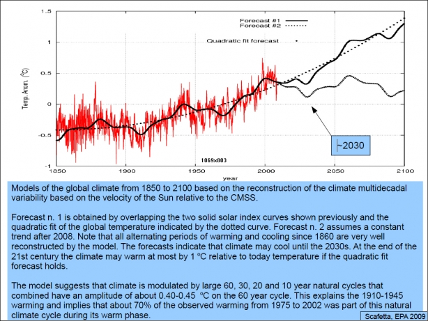 Models of the global climate from 1850 to 2100       614 x 461 Pixel