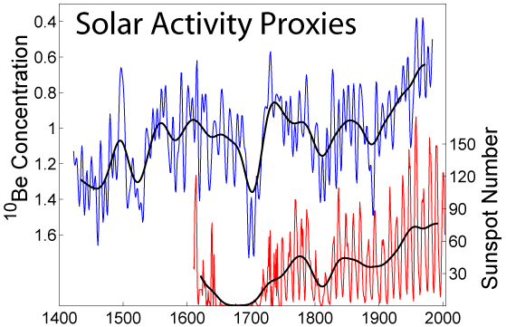 Solar Activity Proxies
