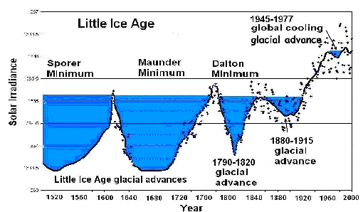Sonne Little Ice Age