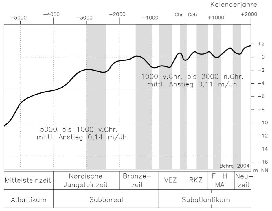 Meeresspiegel sinkt simulation dating