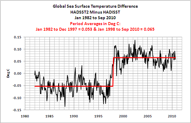 Sea surface temp 1982-2010       644 x 417 Pixel