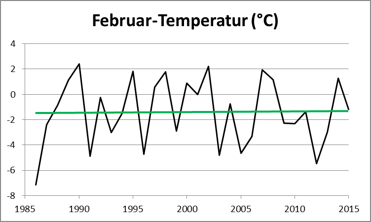 temp-feb_at.png       752 x 450 Pixel