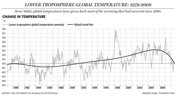 Lower Troposhphere Global Temperature: 1979-2008 