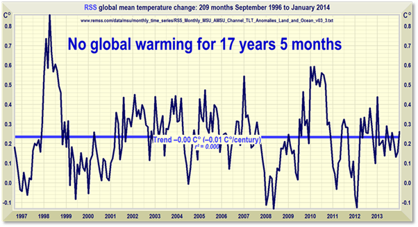 17 years no global warming       602 x 328 Pixel