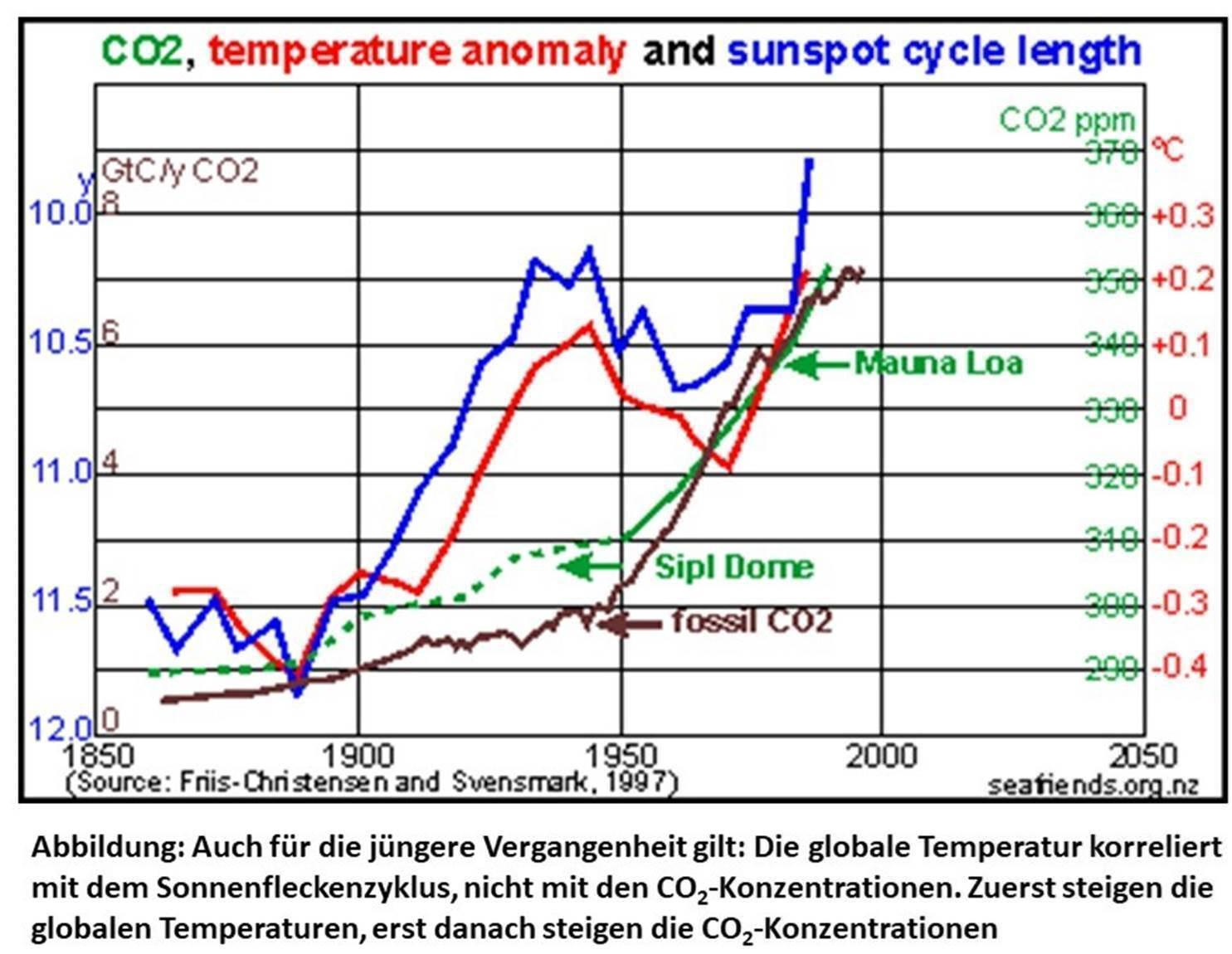 temp_co2_verganen.jpg