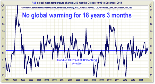 17 years no global warming