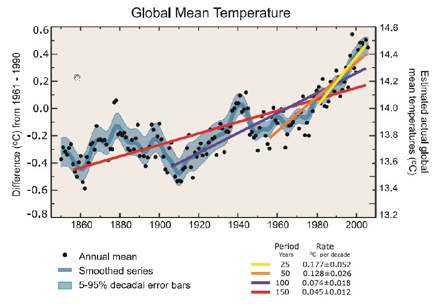 Figure A. Figure text reproduced from IPCC 2007, chapter 3, page 253: Annual global mean observed temperatures