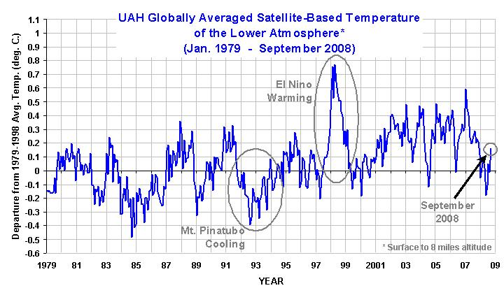 UAH Globally Averaged Satellite-Based Temperatur of Lower Atmosphere       Jan 1979-September 2008         720 x 432 Pixel