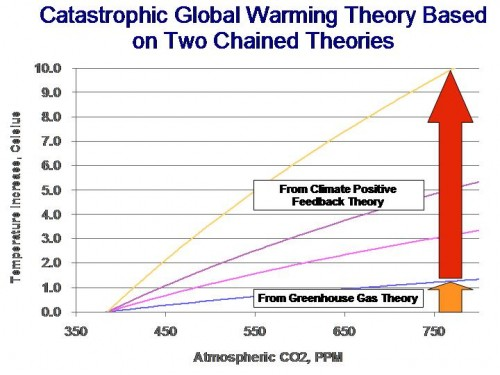 Global Warming Theory Based on Two Chained Theories       500 x 375 Pixel