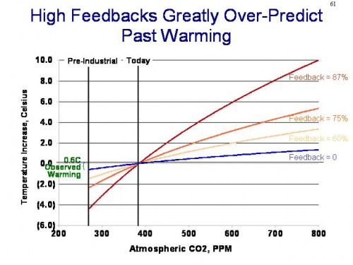Global Warming Past Theories       500 x 375 Pixel