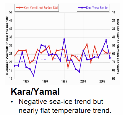 Temperature trend for Yamal